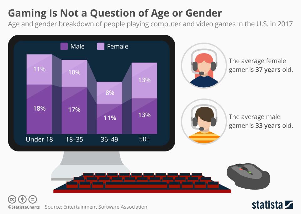 Kompiuteriniams žaidimams nei amžius, nei lytis nėra svarbi